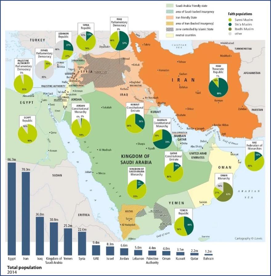 Figura 1. Rete di alleanze regionali. Fonte: Le courier du Maghreb et de l'orient