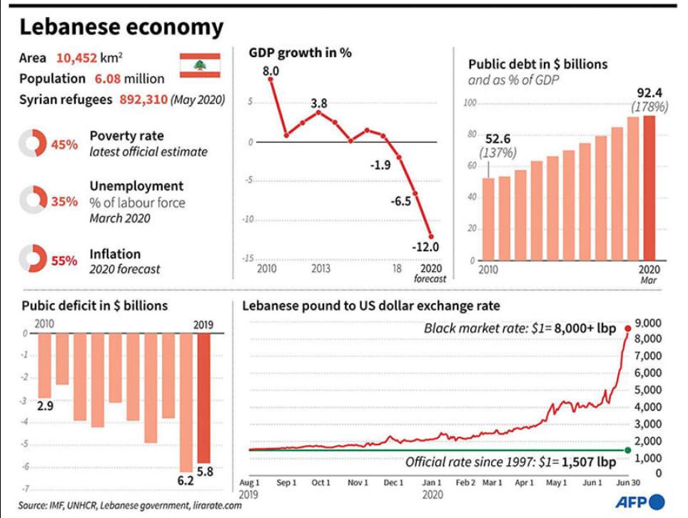 Figura 4. Infografica sui dati economici del Libano. Fonte: AFP
