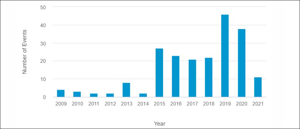 Figura 2. Attacchi asimmetrici in Niger dal 2009 al 31 marzo 2021. Fonte: Janes