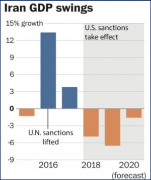 Figura 2. Effetto delle sanzioni USA sul PIL iraniano. Fonte: The Economist